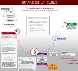 01_etapas_duelo